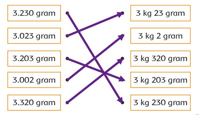 Kunci Jawaban Tema 3 Kelas 3 Halaman 165, 166, 167