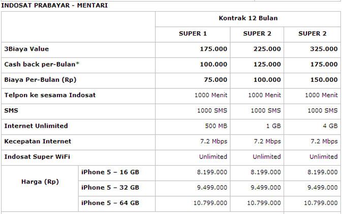 Daftar Harga Paket Internet M3