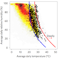 Average daily surface air temperature and relative humidity during lethal heat events (black crosses) and during non-lethal heat event of equal duration from the same cities (the red to yellow shading indicates the number of such non-lethal events). The blue line broadly separates lethal and non-lethal heatwave events, but the red line is a conservative estimate beyond which all events were deadly. [Source: Mora et al. (2017)] Click to Enlarge.