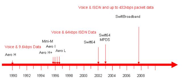 Inmarsat Aero Timeline