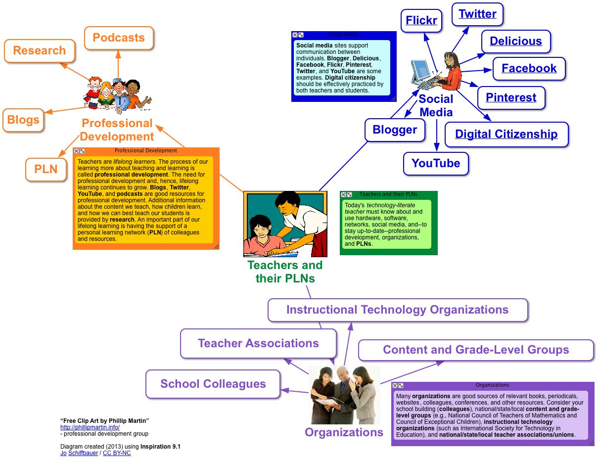 Teaching In A Digital World Resources For Graphic Organizers