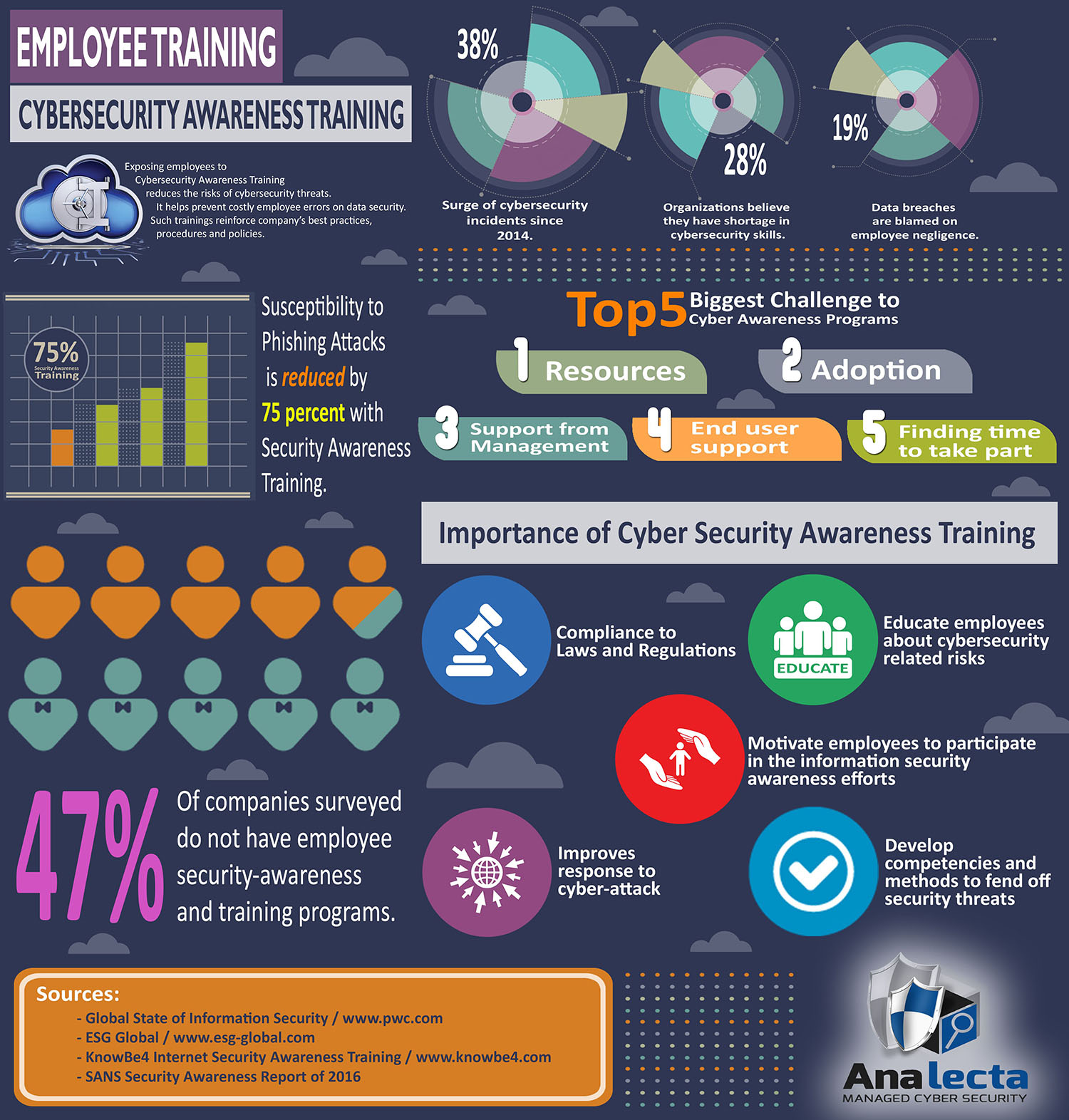 Employee training - cybersecurity awareness training