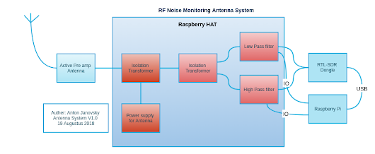 RF Noise Antenna System