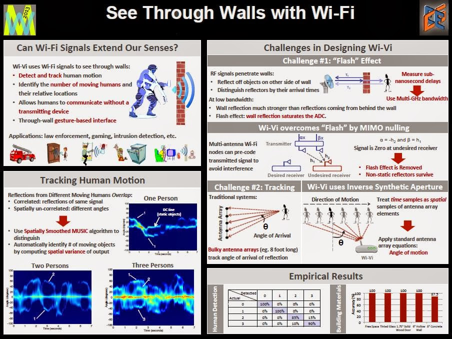 Biomed All Invited Wi Vi See Through Walls With Wi Fi