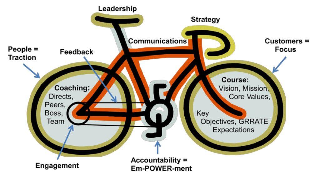 Organizational Metaphor Analysis