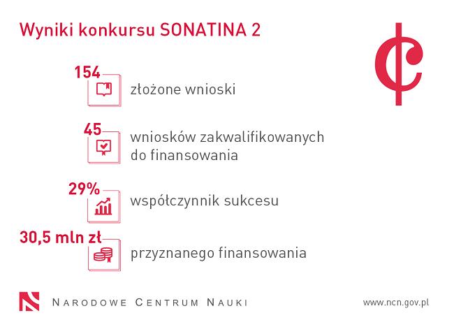 Statystyki konkursu Sonatina 2 - materiały Narodowego Centrum Nauki
