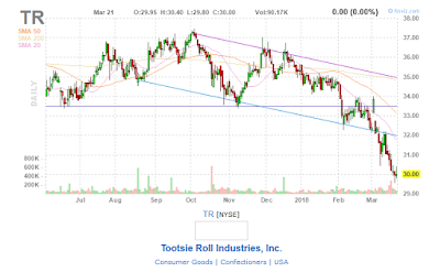 tootsie roll stock chart