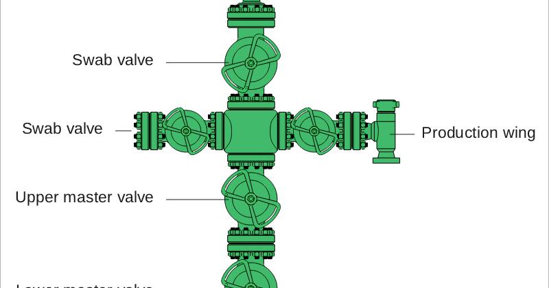 Oil Well Chrismass Tree, Low Pressure X Mass Tree