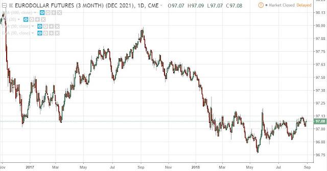 Eurodollar Dec21, Daily, Source: TradingView