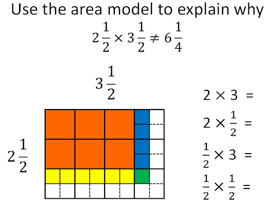 Multiplying Mixed Numbers Area Model