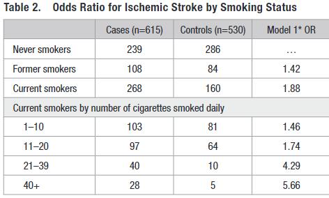 図:喫煙本数と脳梗塞リスク