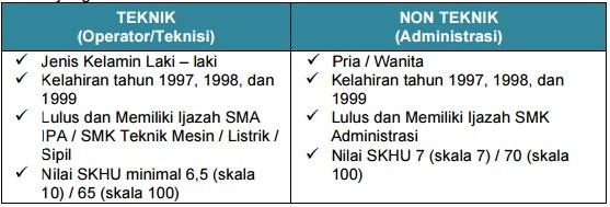 REKRUTMEN UMUM TINGKAT SMK TAHUN 2017 - JAKARTA