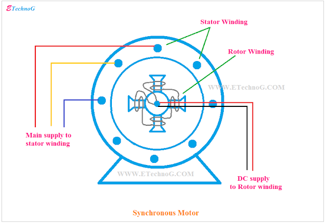 Synchronous Motor, Synchronous Motor Construction,