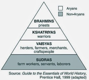 Caste System in India – Origin, Features, and Problems