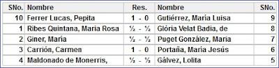 VII Campeonato femenino de ajedrez de España, resultados de la 8ª ronda