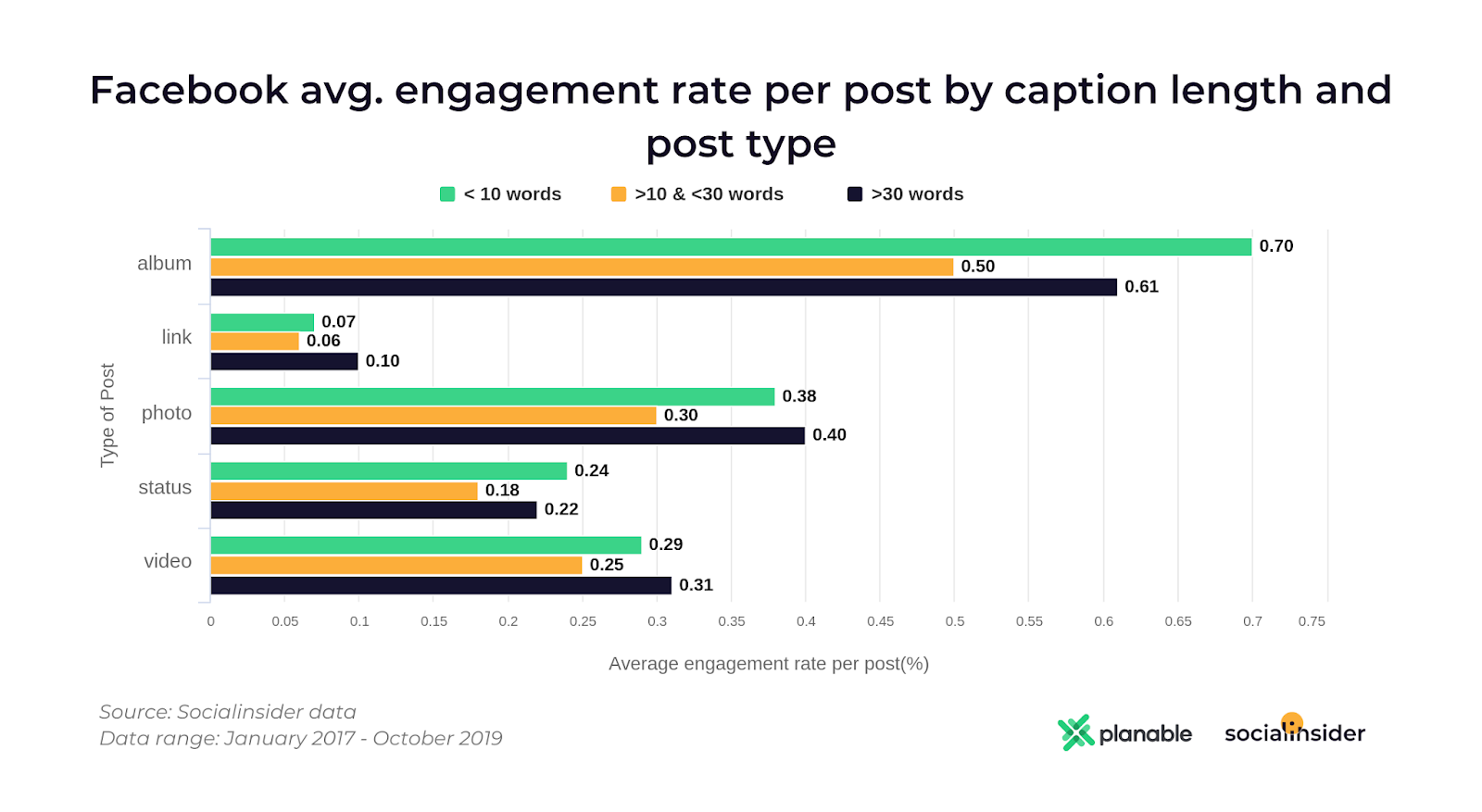 Facebook avg engagement caption length and post type