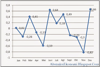 Grafik Tingkat Inflasi di Suatu Wilayah
