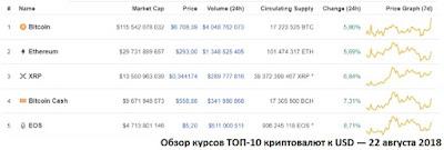 Обзор курсов ТОП-10 криптовалют к USD — 22 августа 2018