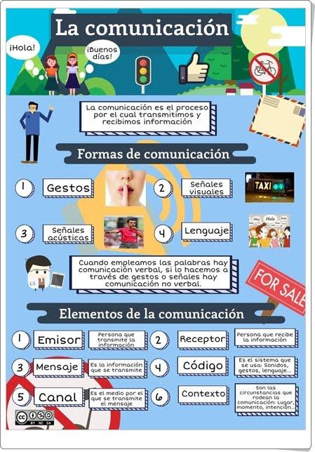 LA COMUNICACIÓN (Infografía de Lengua Española)