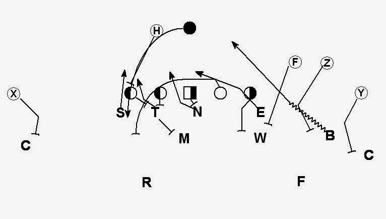 Football is Life: Defending 3x1 Formations Part III