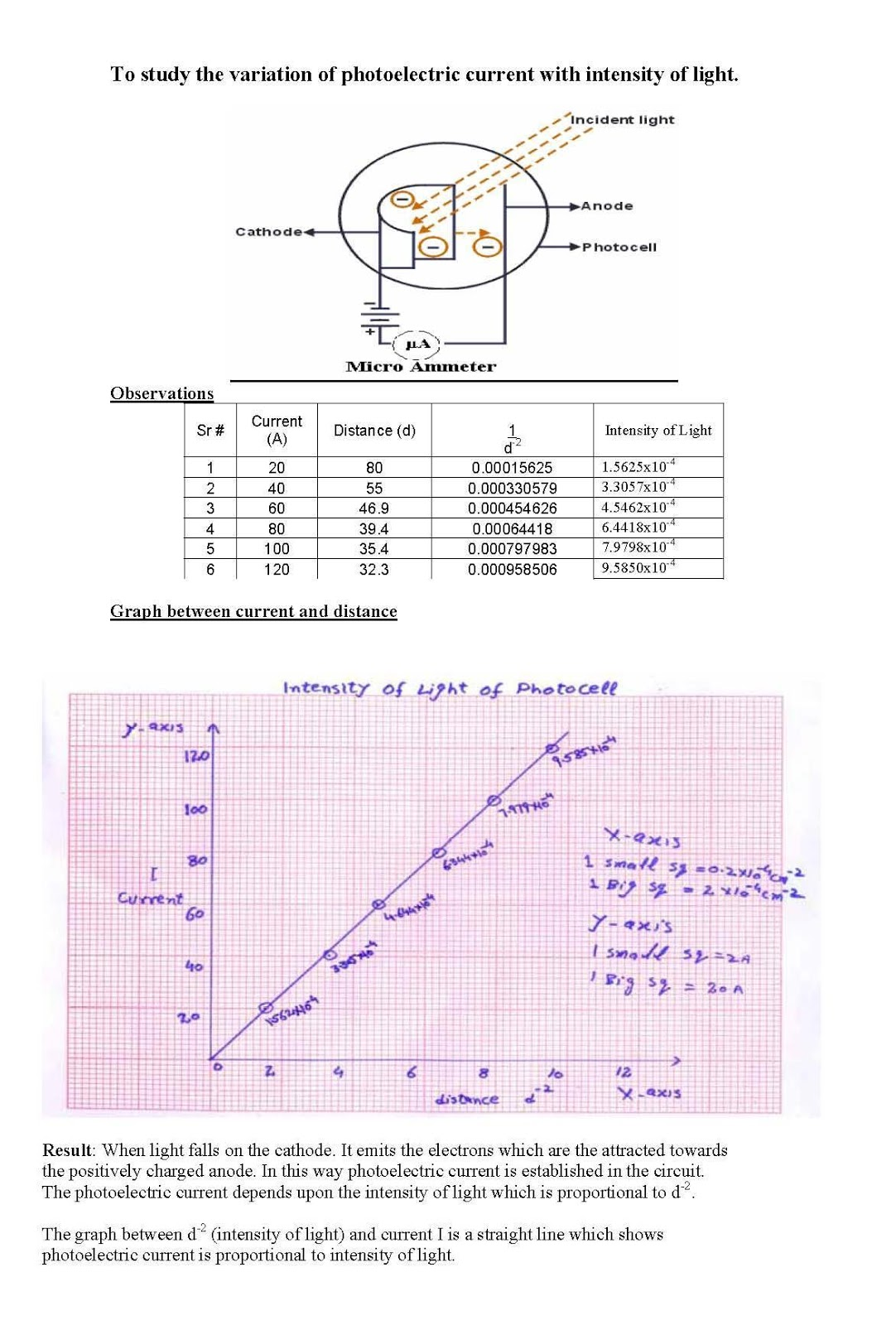 Physics Practicals : Physics Practicals (FSC Part II) for Light Gate Physics  146hul