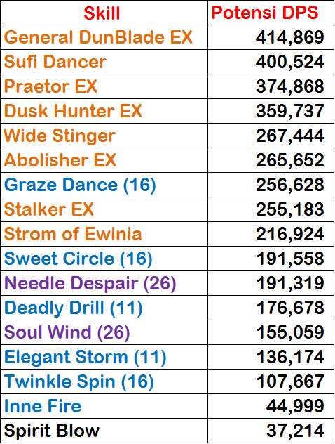 Guide & Skill Spirit Dancer Level 90 Dragon Nest - NightRaid