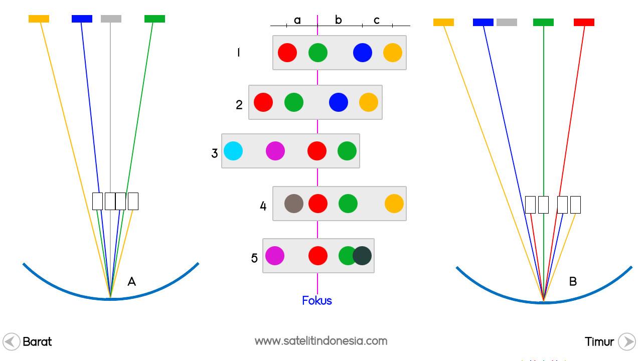 Cara Pasang Parabola 4 LNB Untuk Mendapatkan Telkom 3S