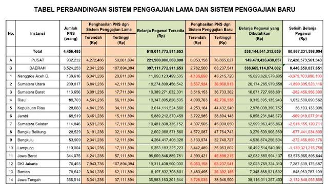 Tabel perbedaan sistem penggajian lama dan baru PNS