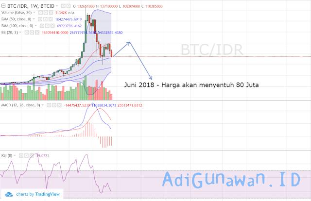analisa teknikal harga Bitcoin (BTC) hingga juin 2018