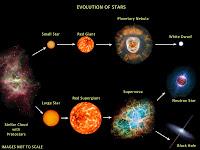 Stellar Evolution - Sun Evolution