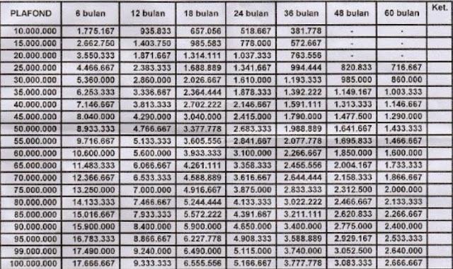 Tabel Pinjaman Bank bri 2018