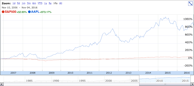 Apple share price over the last 10 years.