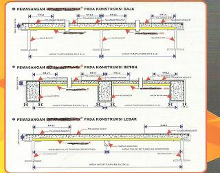 Image Result For Ukuran Besi H Beam Untuk Rumah