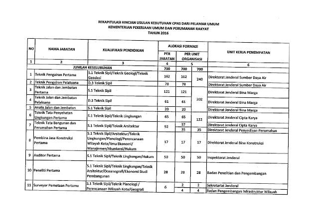 Rekapitulasi Usulan Kebutuhan Formasi CPNS 2016 Kementerian PUPR