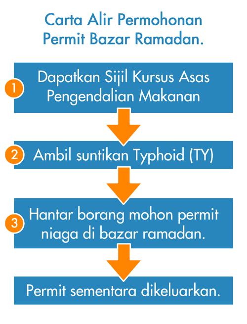 Cara Mohon Permit Untuk Berniaga Di Bazar Ramadhan