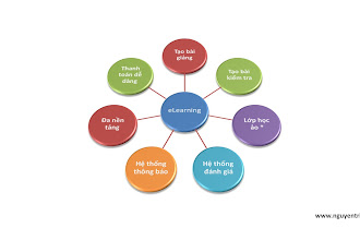 Xây dựng trang eLearning (giáo dục trực tuyến) cho cá nhân, các trung tâm đào tạo!