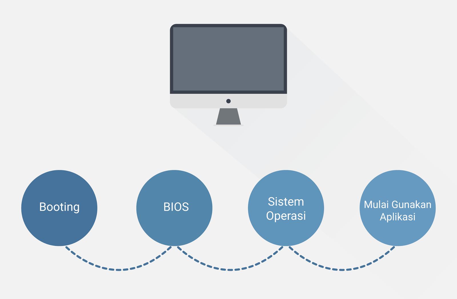 Materi dasar sistem operasi serta cara kerjanya mr tekno alur kerja sistem operasi ccuart Image collections