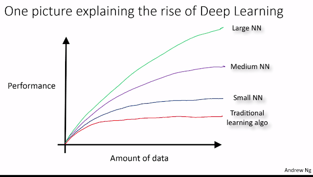 How Scale is Enabling Deep Learning