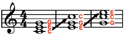 "<img alt=""Przewroty akordu"" src=""przewroty-akordu.jpg"" />"