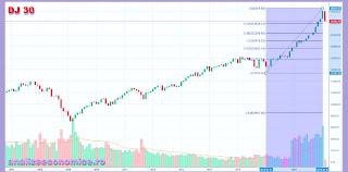 Scăderea Dow Jones