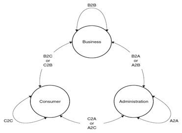 Fundamentals of e-Business & e-Commerce According to