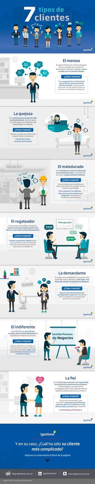 7 tipos de clientes [Infografía]