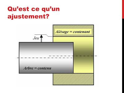Un ajustement est un système de cotation normalisé