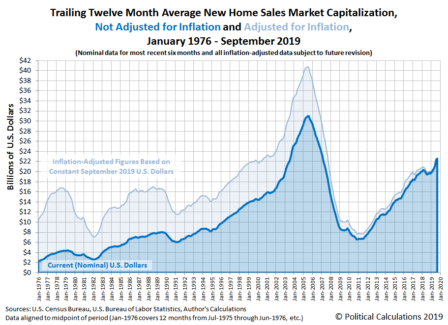 Trailing Twelve Month Average New Home Market Capitalization, January 1976 to September 2019