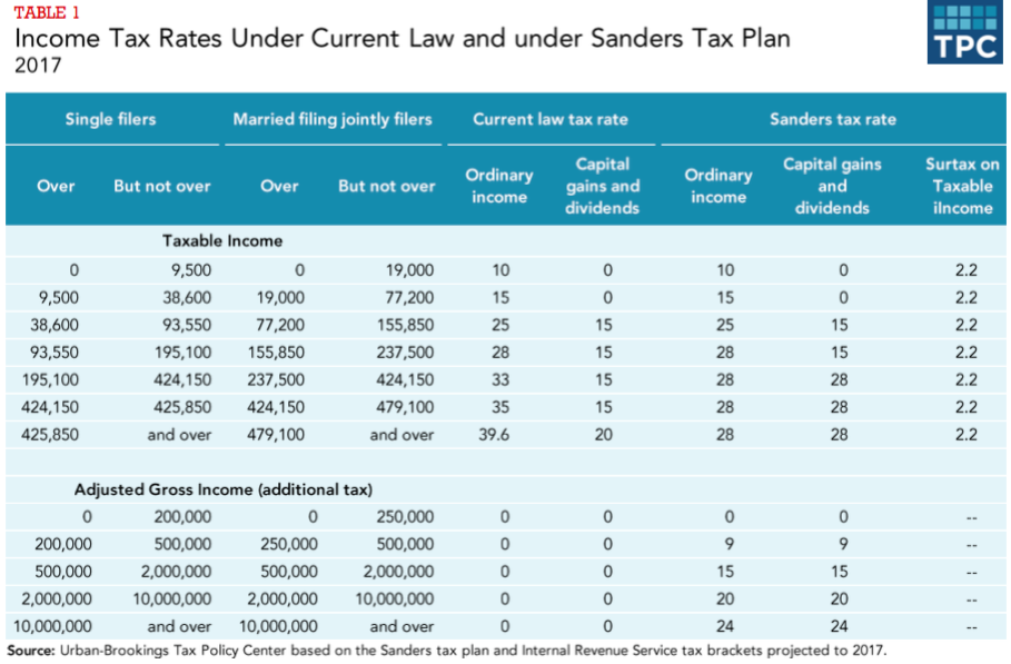 Estate Tax 55 Percent