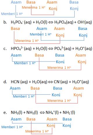 pembahasan asam basa konjugasi