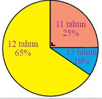 Soal LCC Diagram Lingkaran