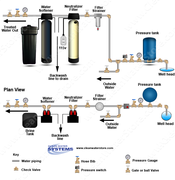 Well Water Systems Schematic Diagrams on