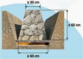 Cara cepat Menghitung Material Pondasi Rumah Menggunakan Batu Kali 1