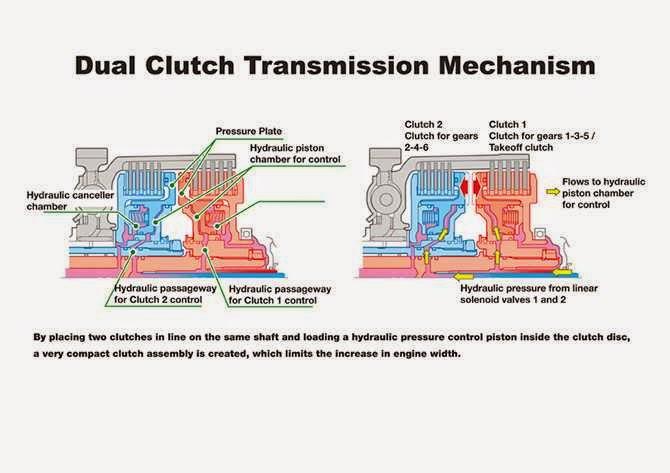 dual-clutch-transmission mechanism - physics & chemistry & biology: dual- clutch-transmission mechanism